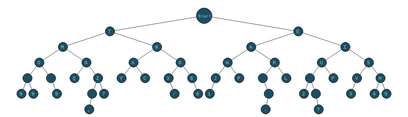 http://thomasns.io/_images/tree.php?bg=1c4e63&line=000000&text=67aeb7